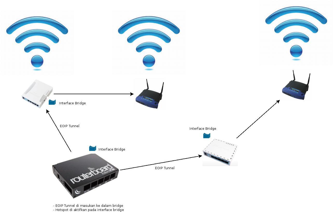 UGM-Hotspot-networkdiagram